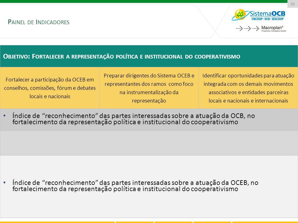 P AINEL DE I NDICADORES 30 O BJETIVO : F ORTALECER A REPRESENTAÇÃO POLÍTICA E INSTITUCIONAL DO COOPERATIVISMO Fortalecer a participação da OCEB em con