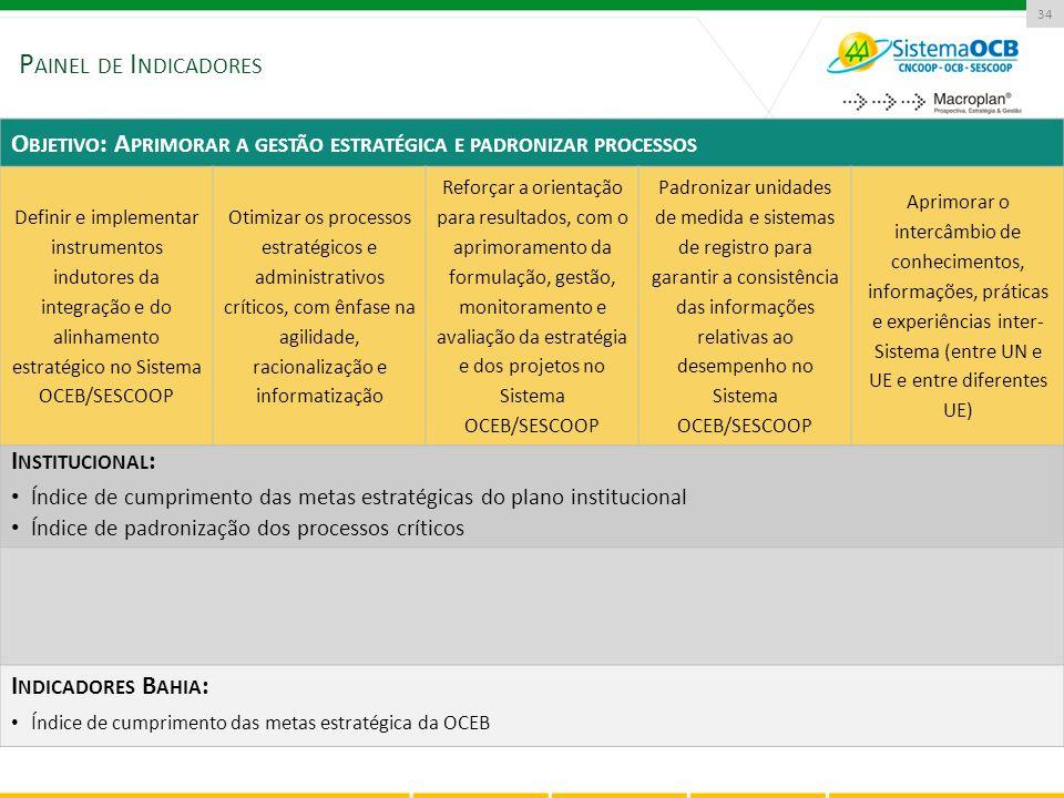 P AINEL DE I NDICADORES 34 O BJETIVO : A PRIMORAR A GESTÃO ESTRATÉGICA E PADRONIZAR PROCESSOS Definir e implementar instrumentos indutores da integraç