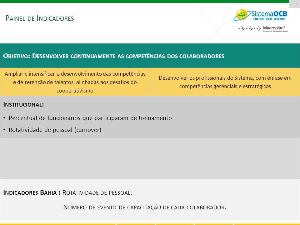 35 O BJETIVO : D ESENVOLVER CONTINUAMENTE AS COMPETÊNCIAS DOS COLABORADORES Ampliar e intensificar o desenvolvimento das competências e de retenção de