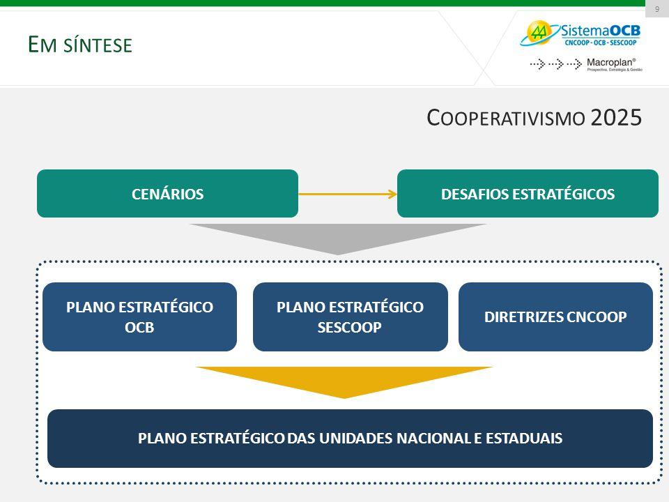 E M SÍNTESE 9 C OOPERATIVISMO 2025 Sistema OCB 2020 CENÁRIOSDESAFIOS ESTRATÉGICOS PLANO ESTRATÉGICO OCB PLANO ESTRATÉGICO SESCOOP DIRETRIZES CNCOOP PL