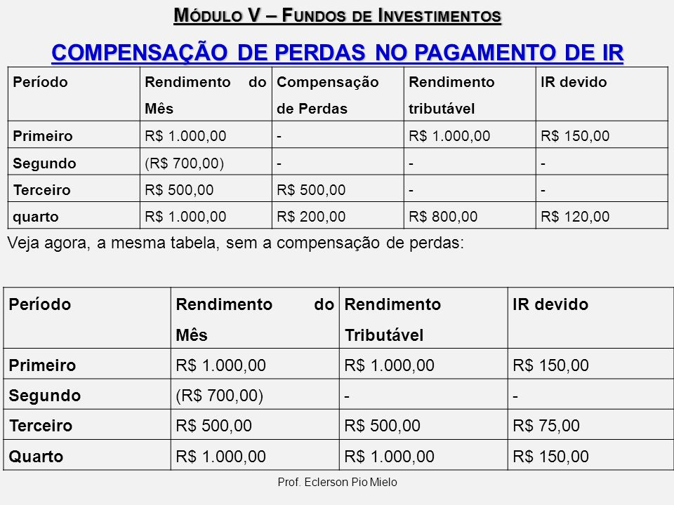 M ÓDULO V – F UNDOS DE I NVESTIMENTOS Período Rendimento do Mês Compensação de Perdas Rendimento tributável IR devido PrimeiroR$ 1.000,00- R$ 150,00 S