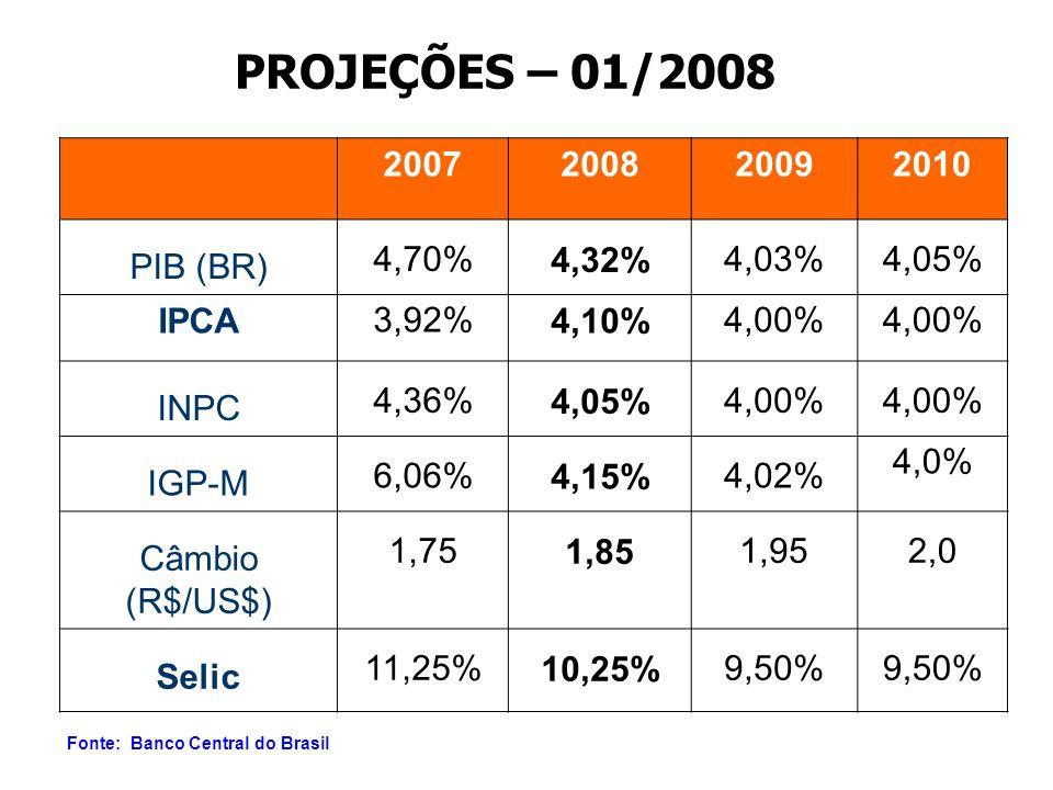 PROJEÇÕES – 01/2008 2007200820092010 PIB (BR) 4,70%4,32%4,03%4,05% IPCA3,92%4,10%4,00% INPC 4,36%4,05%4,00% IGP-M 6,06%4,15%4,02% 4,0% Câmbio (R$/US$) 1,751,851,952,0 Selic 11,25%10,25%9,50% Fonte: Banco Central do Brasil
