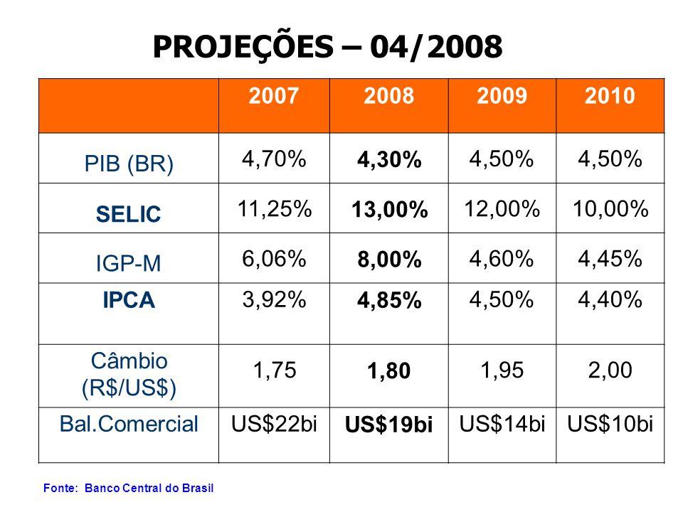 PROJEÇÕES – 04/2008 2007200820092010 PIB (BR) 4,70%4,30%4,50% SELIC 11,25%13,00%12,00%10,00% IGP-M 6,06%8,00%4,60%4,45% IPCA3,92%4,85%4,50%4,40% Câmbio (R$/US$) 1,751,801,952,00 Bal.ComercialUS$22biUS$19biUS$14biUS$10bi Fonte: Banco Central do Brasil