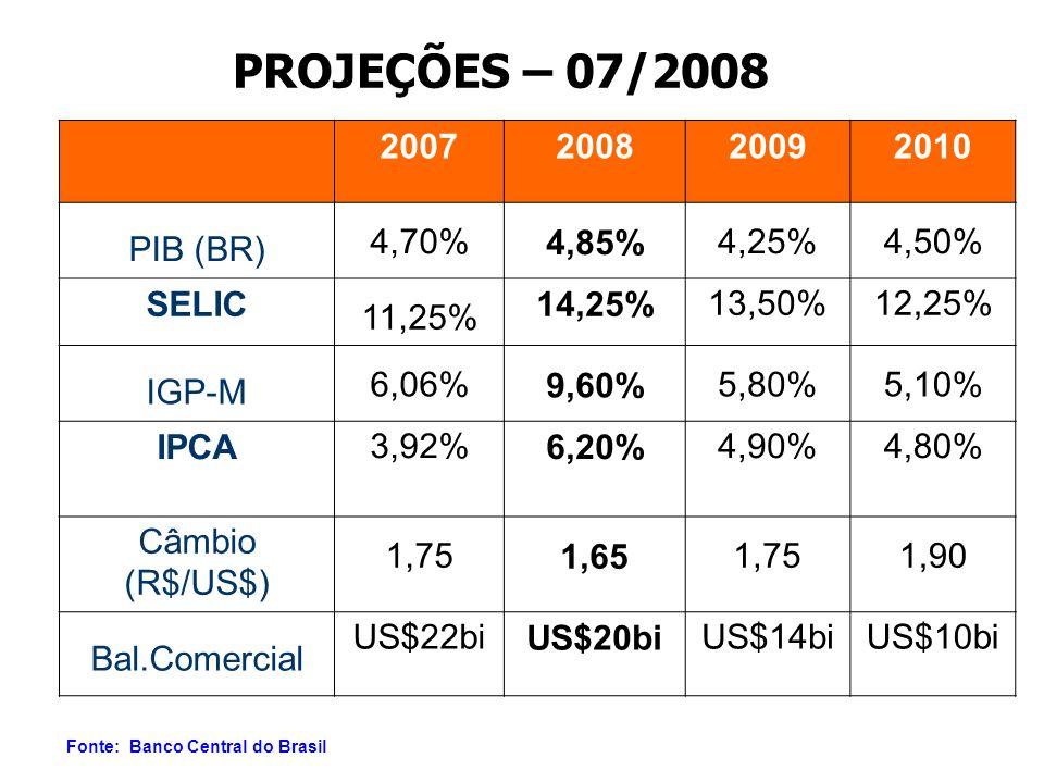 PROJEÇÕES – 07/2008 2007200820092010 PIB (BR) 4,70%4,85%4,25%4,50% SELIC 11,25% 14,25%13,50%12,25% IGP-M 6,06%9,60%5,80%5,10% IPCA3,92%6,20%4,90%4,80% Câmbio (R$/US$) 1,751,651,751,90 Bal.Comercial US$22biUS$20biUS$14biUS$10bi Fonte: Banco Central do Brasil