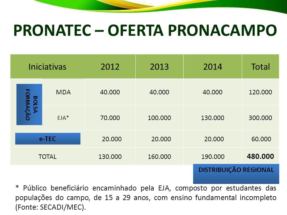 Iniciativas201220132014Total MDA40.000 120.000 EJA* 70.000100.000130.000300.000 e-TEC 20.000 60.000 TOTAL130.000160.000190.000 480.000 PRONATEC – OFERTA PRONACAMPO * Público beneficiário encaminhado pela EJA, composto por estudantes das populações do campo, de 15 a 29 anos, com ensino fundamental incompleto (Fonte: SECADI/MEC).
