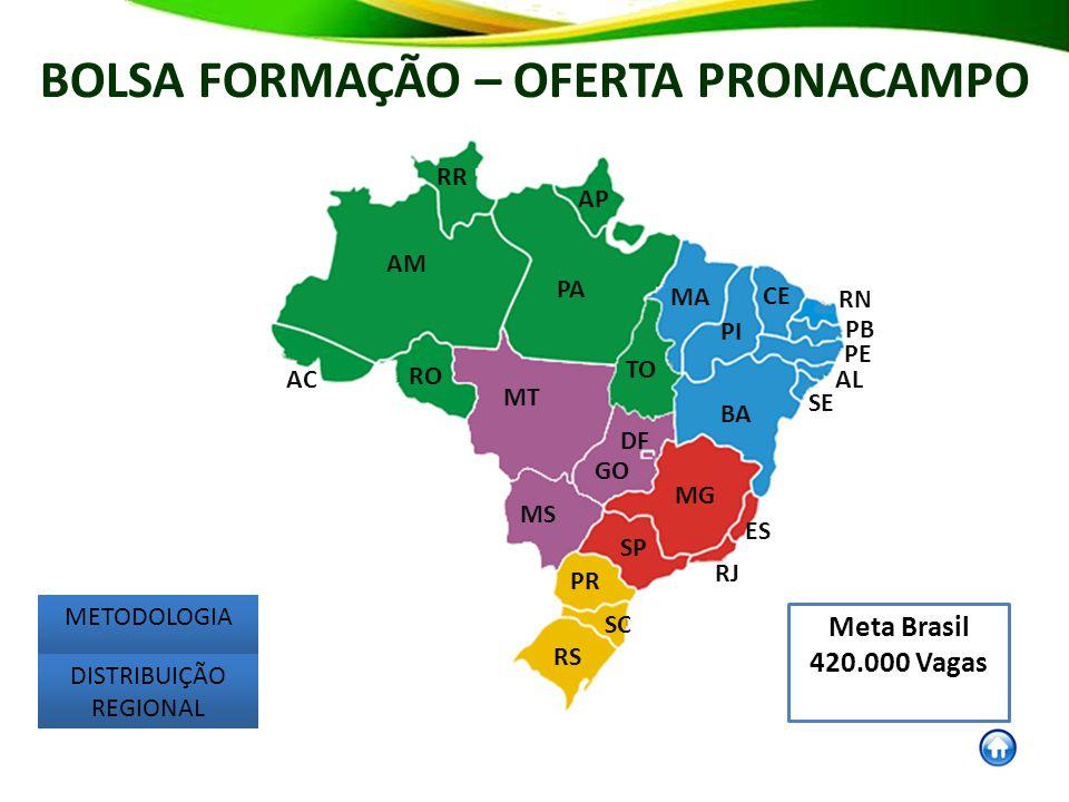 AM AC RO RR AP PA MT MS GO RS DF SC PR SP MG RJ ES TO BA MA PI CE RN PB PE AL SE Meta Brasil 420.000 Vagas BOLSA FORMAÇÃO – OFERTA PRONACAMPO METODOLOGIA DISTRIBUIÇÃO REGIONAL