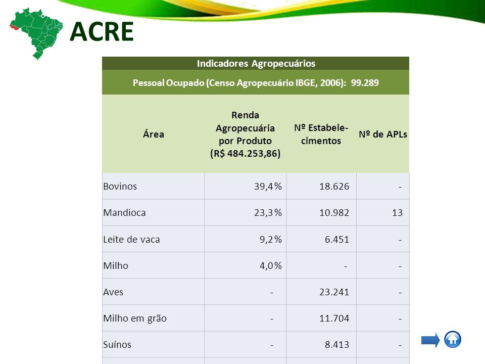 ACRE Indicadores Agropecuários Pessoal Ocupado (Censo Agropecuário IBGE, 2006): 99.289 Área Renda Agropecuária por Produto (R$ 484.253,86) Nº Estabele- cimentos Nº de APLs Bovinos39,4% 18.626 - Mandioca23,3% 10.982 13 Leite de vaca9,2% 6.451 - Milho4,0% - - Aves- 23.241 - Milho em grão- 11.704 - Suínos- 8.413 - Arroz em casca- 6.936 - Feijão de cor- 2.939 - Feijão-fradinho, caupi, de corda ou macáçar em grão - 1.631 - Castanha - 12