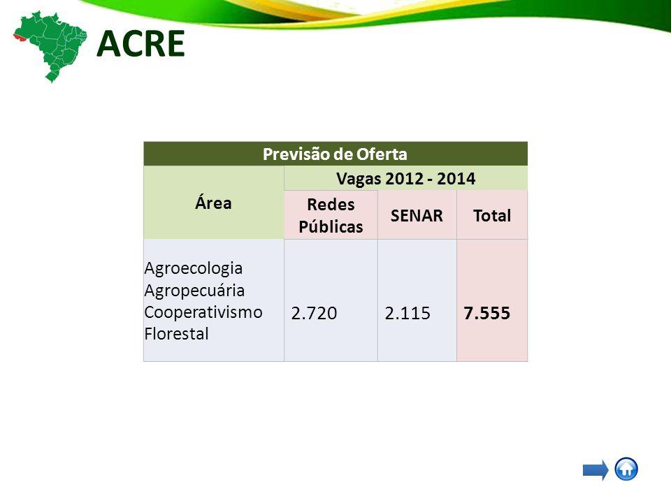 ACRE Previsão de Oferta Área Vagas 2012 - 2014 Redes Públicas SENARTotal Agroecologia Agropecuária Cooperativismo Florestal 2.720 2.115 7.555