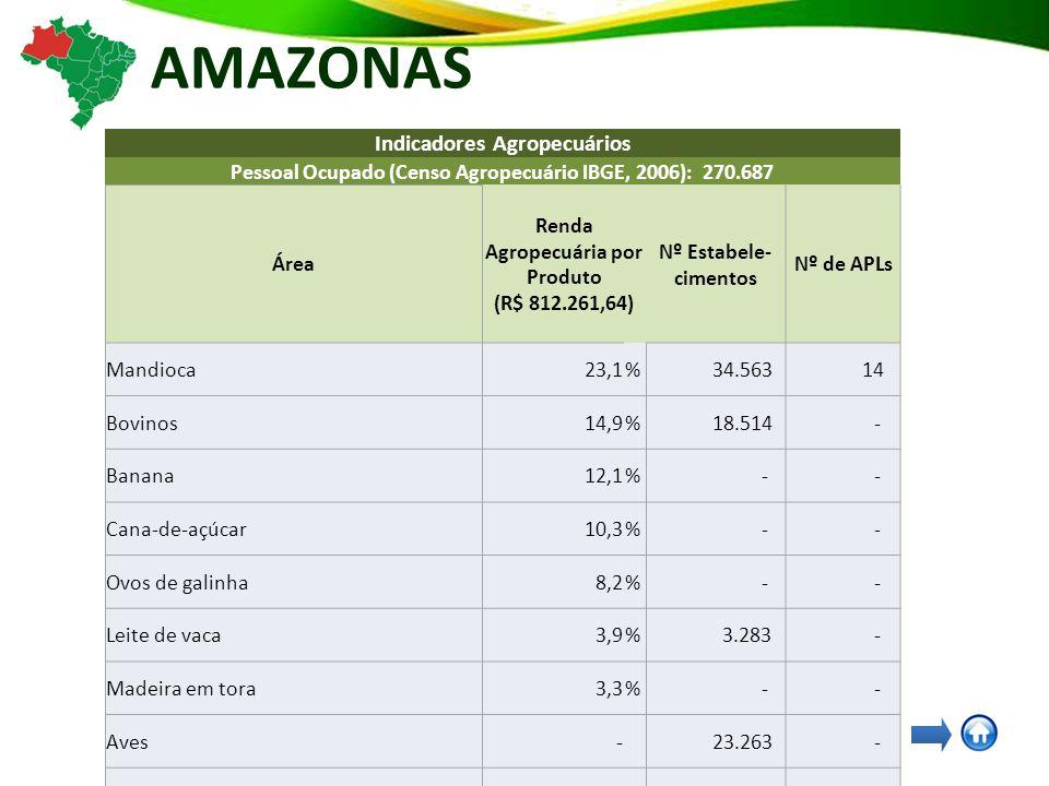 AMAZONAS Indicadores Agropecuários Pessoal Ocupado (Censo Agropecuário IBGE, 2006): 270.687 Área Renda Agropecuária por Produto (R$ 812.261,64) Nº Estabele- cimentos Nº de APLs Mandioca23,1% 34.563 14 Bovinos14,9% 18.514 - Banana12,1% - - Cana-de-açúcar10,3% - - Ovos de galinha8,2% - - Leite de vaca3,9% 3.283 - Madeira em tora3,3% - - Aves- 23.263 - Suínos- 8.547 - Milho em grão- 6.830 - Arroz em casca- 2.367 - Feijão-fradinho, caupi, de corda ou macáçar em grão - 1.407 - Feijão de cor- 842 - AgroTurismo- - 9 Fitoterápicos e Fitocosméticos- - 3 Pesca e Aquicultura- - 8 Polpas, Extratos e Concentrados de Frutas- - 11
