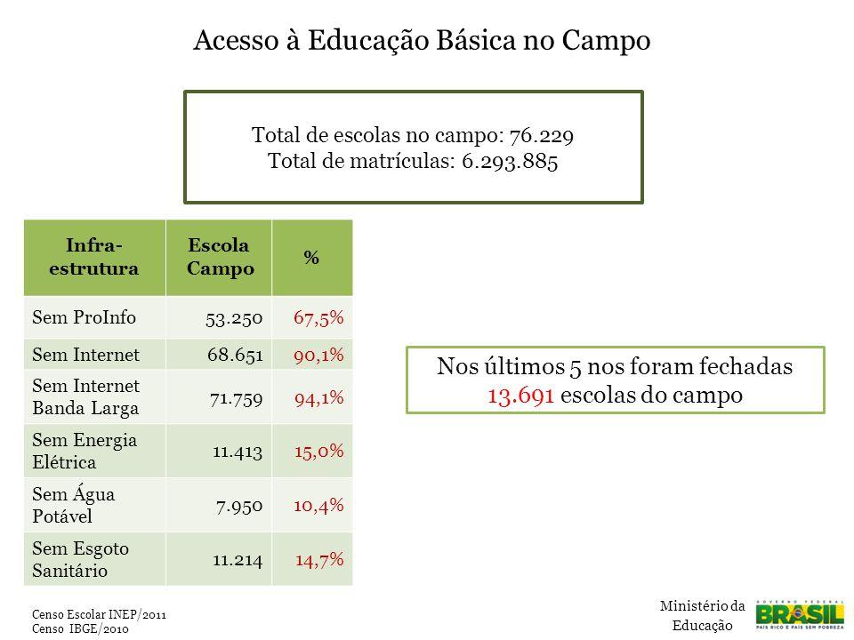 Censo Escolar INEP/2011 Censo IBGE/2010 Infra- estrutura Escola Campo % Sem ProInfo53.25067,5% Sem Internet68.65190,1% Sem Internet Banda Larga 71.75994,1% Sem Energia Elétrica 11.41315,0% Sem Água Potável 7.95010,4% Sem Esgoto Sanitário 11.21414,7% Ministério da Educação Nos últimos 5 nos foram fechadas 13.691 escolas do campo Acesso à Educação Básica no Campo Total de escolas no campo: 76.229 Total de matrículas: 6.293.885