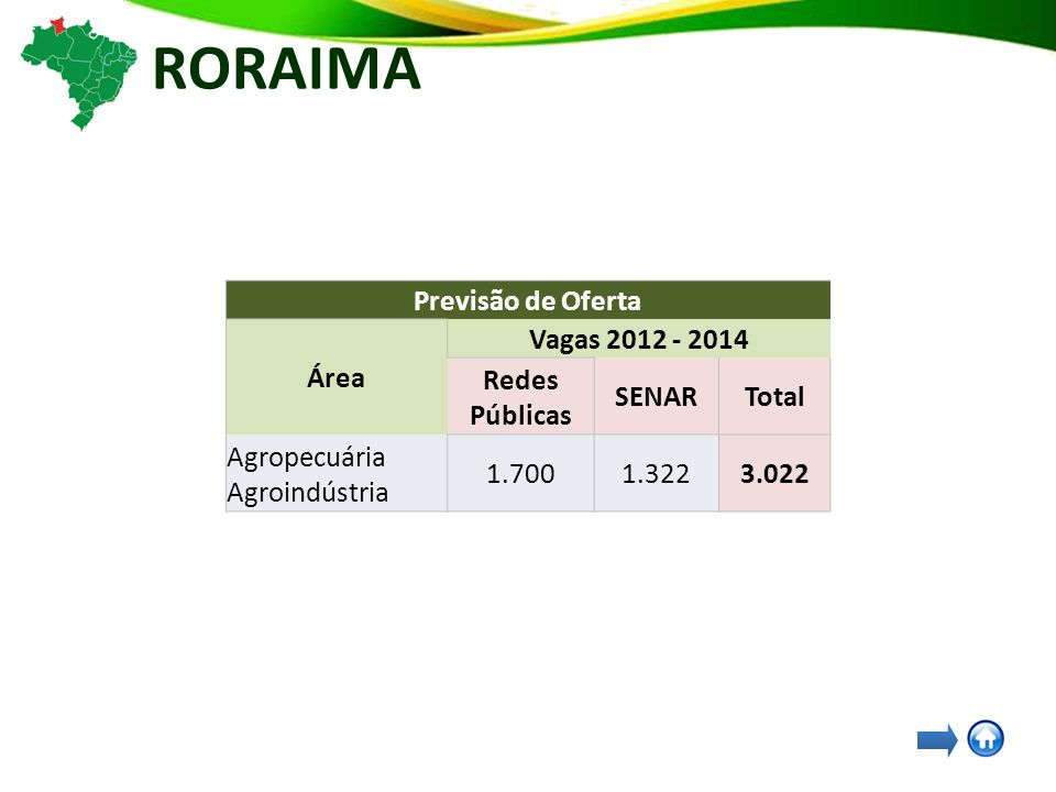 RORAIMA Previsão de Oferta Área Vagas 2012 - 2014 Redes Públicas SENARTotal Agropecuária Agroindústria 1.7001.3223.022