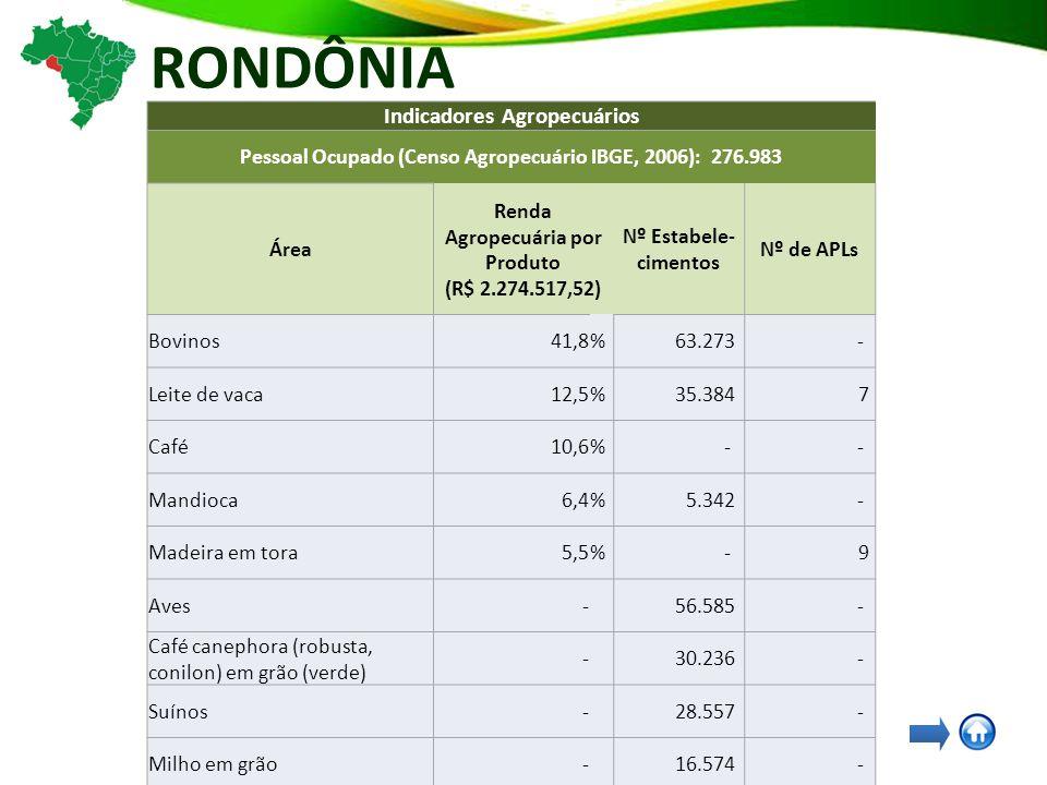 RONDÔNIA Indicadores Agropecuários Pessoal Ocupado (Censo Agropecuário IBGE, 2006): 276.983 Área Renda Agropecuária por Produto (R$ 2.274.517,52) Nº Estabele- cimentos Nº de APLs Bovinos41,8% 63.273 - Leite de vaca12,5% 35.384 7 Café10,6% - - Mandioca6,4% 5.342 - Madeira em tora5,5% - 9 Aves- 56.585 - Café canephora (robusta, conilon) em grão (verde) - 30.236 - Suínos- 28.557 - Milho em grão- 16.574 - Arroz em casca- 12.064 - Feijão de cor- 8.915 - Café arábica em grão (verde)- 5.212 - Pesca e Aquicultura- - 23 Sistemas Agroflorestais- 9 - Fruticultura- - 5 Apicultura- - 3
