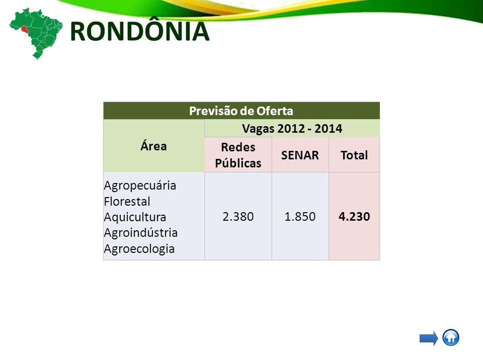 RONDÔNIA Previsão de Oferta Área Vagas 2012 - 2014 Redes Públicas SENARTotal Agropecuária Florestal Aquicultura Agroindústria Agroecologia 2.3801.8504.230