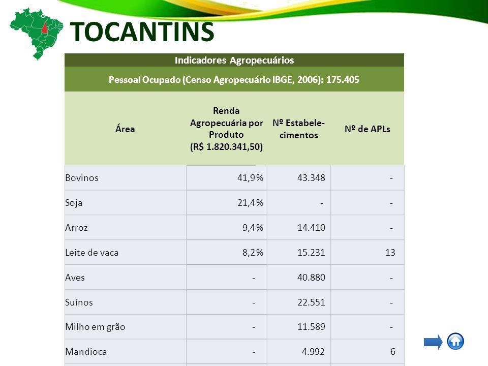TOCANTINS Indicadores Agropecuários Pessoal Ocupado (Censo Agropecuário IBGE, 2006): 175.405 Área Renda Agropecuária por Produto (R$ 1.820.341,50) Nº Estabele- cimentos Nº de APLs Bovinos41,9% 43.348 - Soja21,4% - - Arroz9,4% 14.410 - Leite de vaca8,2% 15.231 13 Aves- 40.880 - Suínos- 22.551 - Milho em grão- 11.589 - Mandioca- 4.992 6 Feijão-fradinho, caupi, de corda ou macáçar em grão - 1.931 - Feijão de cor- 1.290 - Café arábica em grão (verde)- 441 - Pesca e Aquicultura- - 18 Madeira e Móveis- - 11 Olericultura- - 6 Fruticultura- - 5 Bananicultura- - 4 Apicultura- - 4