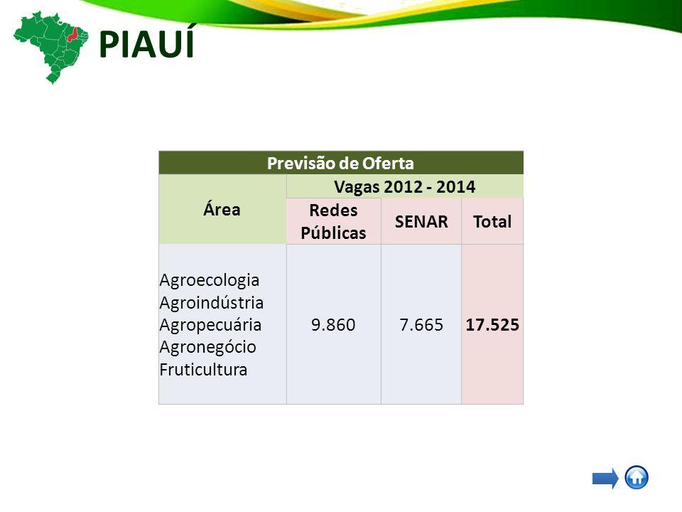 PIAUÍ Previsão de Oferta Área Vagas 2012 - 2014 Redes Públicas SENARTotal Agroecologia Agroindústria Agropecuária Agronegócio Fruticultura 9.8607.66517.525