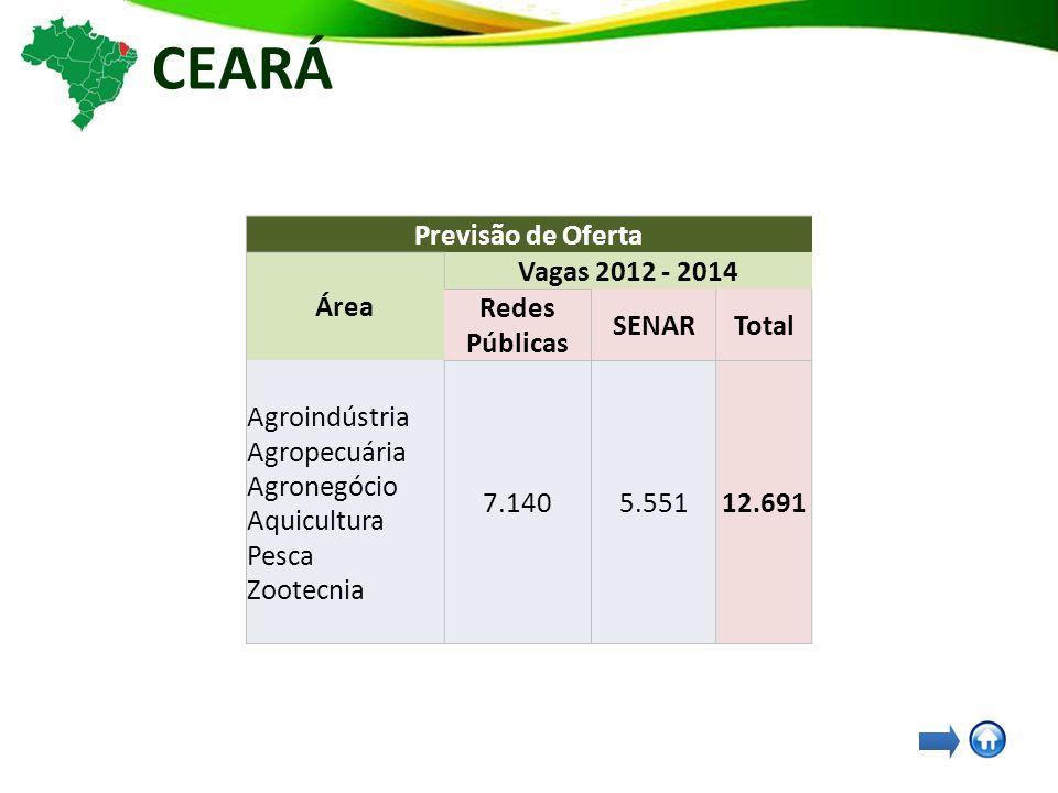 CEARÁ Previsão de Oferta Área Vagas 2012 - 2014 Redes Públicas SENARTotal Agroindústria Agropecuária Agronegócio Aquicultura Pesca Zootecnia 7.1405.55112.691