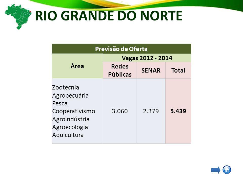 RIO GRANDE DO NORTE Previsão de Oferta Área Vagas 2012 - 2014 Redes Públicas SENARTotal Zootecnia Agropecuária Pesca Cooperativismo Agroindústria Agroecologia Aquicultura 3.0602.3795.439