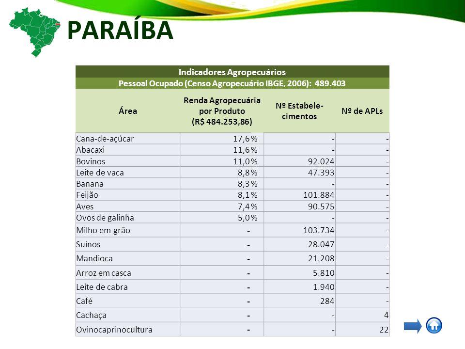 PARAÍBA Indicadores Agropecuários Pessoal Ocupado (Censo Agropecuário IBGE, 2006): 489.403 Área Renda Agropecuária por Produto (R$ 484.253,86) Nº Estabele- cimentos Nº de APLs Cana-de-açúcar17,6%-- Abacaxi11,6%-- Bovinos11,0%92.024- Leite de vaca8,8%47.393- Banana8,3%-- Feijão8,1%101.884- Aves7,4%90.575- Ovos de galinha5,0%-- Milho em grão - 103.734- Suínos - 28.047- Mandioca - 21.208- Arroz em casca - 5.810- Leite de cabra - 1.940- Café - 284- Cachaça - -4 Ovinocaprinocultura - -22