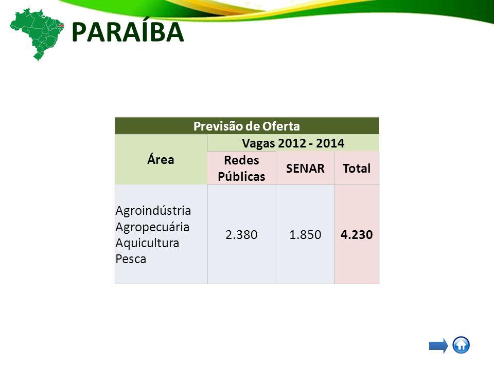 PARAÍBA Previsão de Oferta Área Vagas 2012 - 2014 Redes Públicas SENARTotal Agroindústria Agropecuária Aquicultura Pesca 2.3801.8504.230