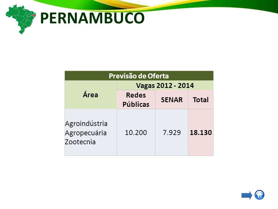 PERNAMBUCO Previsão de Oferta Área Vagas 2012 - 2014 Redes Públicas SENARTotal Agroindústria Agropecuária Zootecnia 10.2007.92918.130