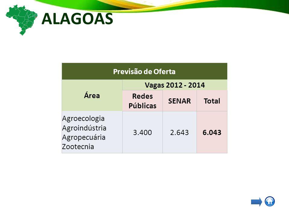 ALAGOAS Previsão de Oferta Área Vagas 2012 - 2014 Redes Públicas SENARTotal Agroecologia Agroindústria Agropecuária Zootecnia 3.4002.6436.043