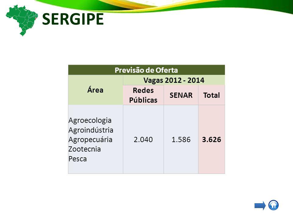 SERGIPE Previsão de Oferta Área Vagas 2012 - 2014 Redes Públicas SENARTotal Agroecologia Agroindústria Agropecuária Zootecnia Pesca 2.0401.5863.626