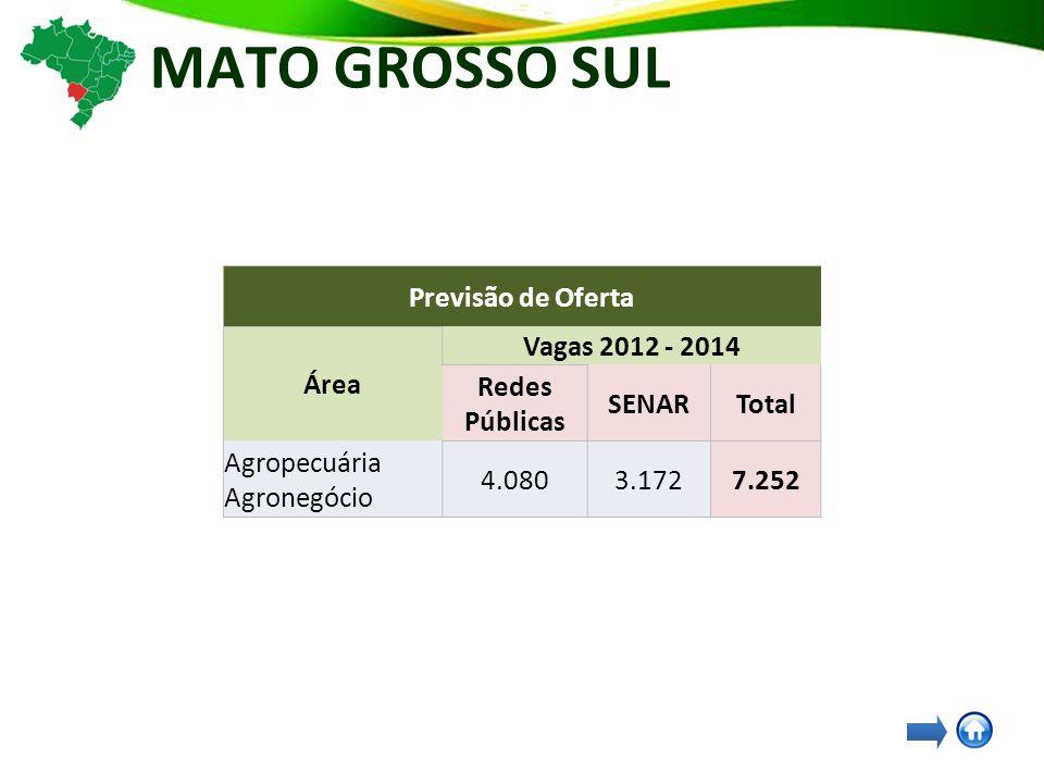 MATO GROSSO SUL Previsão de Oferta Área Vagas 2012 - 2014 Redes Públicas SENARTotal Agropecuária Agronegócio 4.0803.1727.252