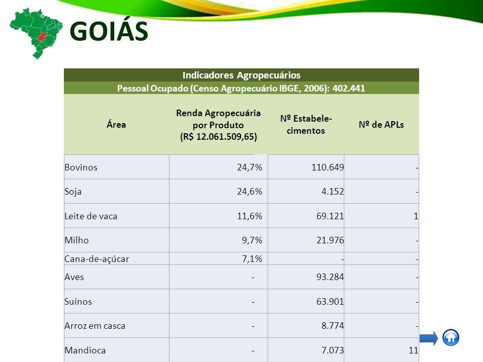 GOIÁS Indicadores Agropecuários Pessoal Ocupado (Censo Agropecuário IBGE, 2006): 402.441 Área Renda Agropecuária por Produto (R$ 12.061.509,65) Nº Estabele- cimentos Nº de APLs Bovinos24,7% 110.649 - Soja24,6% 4.152 - Leite de vaca11,6% 69.121 1 Milho9,7% 21.976 - Cana-de-açúcar7,1% - - Aves- 93.284 - Suínos- 63.901 - Arroz em casca- 8.774 - Mandioca- 7.073 11 Feijão- 3.048 - Café arábica em grão (verde) - 1.468 - Café canephora (robusta, conilon) em grão (verde) - 425 - Açafrao- 11 -