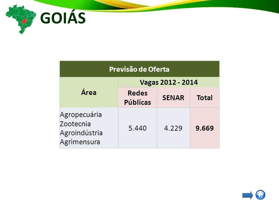 GOIÁS Previsão de Oferta Área Vagas 2012 - 2014 Redes Públicas SENARTotal Agropecuária Zootecnia Agroindústria Agrimensura 5.4404.2299.669