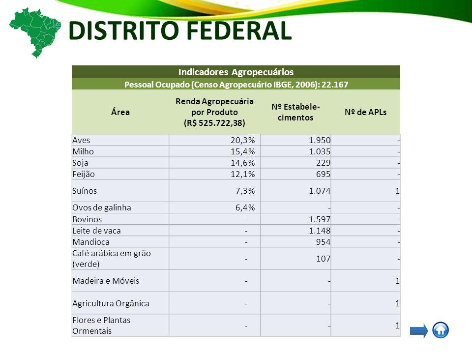 DISTRITO FEDERAL Indicadores Agropecuários Pessoal Ocupado (Censo Agropecuário IBGE, 2006): 22.167 Área Renda Agropecuária por Produto (R$ 525.722,38) Nº Estabele- cimentos Nº de APLs Aves20,3% 1.950 - Milho15,4% 1.035 - Soja14,6% 229 - Feijão12,1% 695 - Suínos7,3% 1.074 1 Ovos de galinha6,4% - - Bovinos- 1.597 - Leite de vaca- 1.148 - Mandioca- 954 - Café arábica em grão (verde) - 107 - Madeira e Móveis- - 1 Agricultura Orgânica- - 1 Flores e Plantas Ormentais - - 1