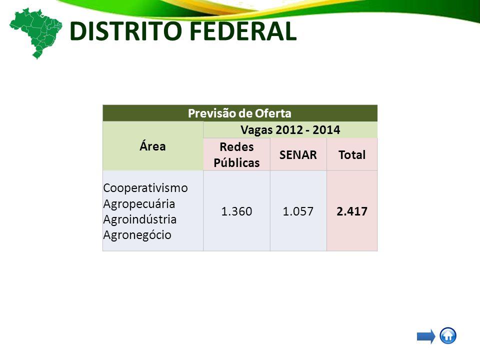 DISTRITO FEDERAL Previsão de Oferta Área Vagas 2012 - 2014 Redes Públicas SENARTotal Cooperativismo Agropecuária Agroindústria Agronegócio 1.3601.0572.417