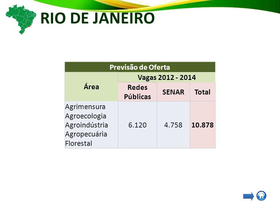 RIO DE JANEIRO Previsão de Oferta Área Vagas 2012 - 2014 Redes Públicas SENARTotal Agrimensura Agroecologia Agroindústria Agropecuária Florestal 6.1204.75810.878