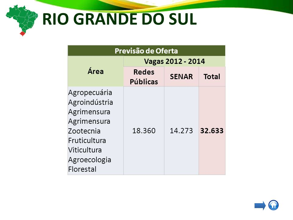 RIO GRANDE DO SUL Previsão de Oferta Área Vagas 2012 - 2014 Redes Públicas SENARTotal Agropecuária Agroindústria Agrimensura Agrimensura Zootecnia Fruticultura Viticultura Agroecologia Florestal 18.36014.27332.633