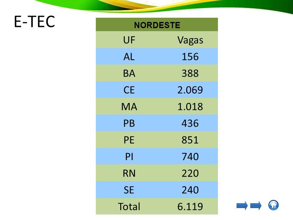 NORDESTE UF Vagas AL156 BA388 CE2.069 MA1.018 PB436 PE851 PI740 RN220 SE240 Total 6.119 E-TEC