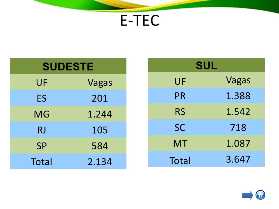 SUL UF Vagas PR1.388 RS1.542 SC718 MT1.087 Total 3.647 E-TEC SUDESTE UFVagas ES201 MG1.244 RJ105 SP584 Total2.134