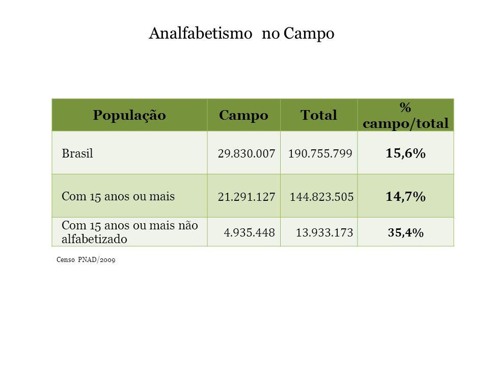 PopulaçãoCampoTotal % campo/total Brasil 29.830.007 190.755.799 15,6% Com 15 anos ou mais 21.291.127 144.823.505 14,7% Com 15 anos ou mais não alfabetizado 4.935.448 13.933.17335,4% Censo PNAD/2009 Analfabetismo no Campo