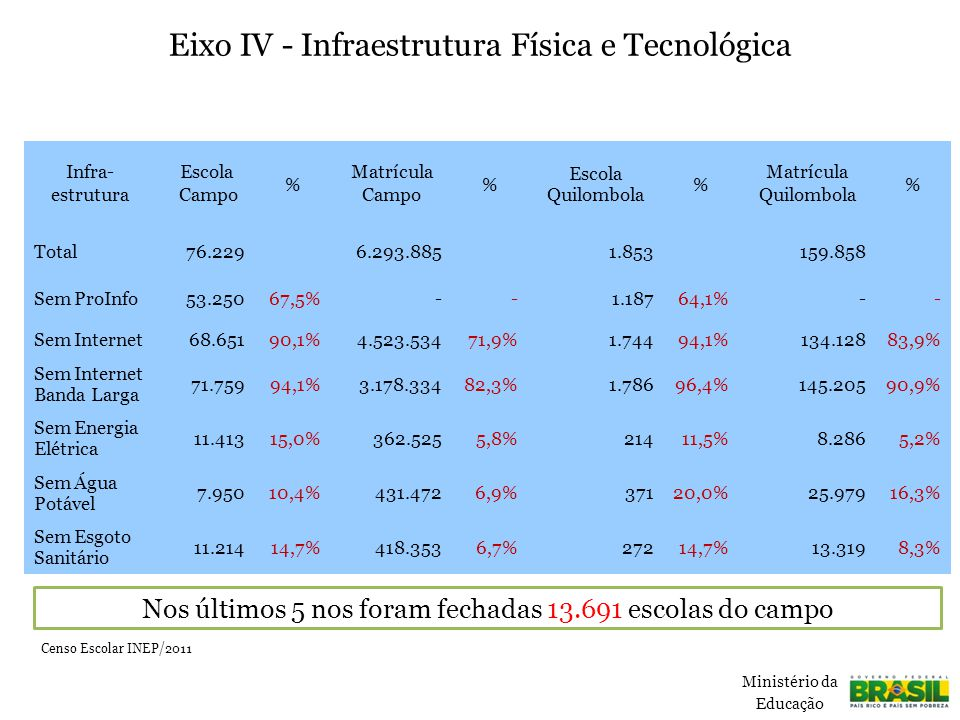 Eixo IV - Infraestrutura Física e Tecnológica Censo Escolar INEP/2011 Censo IBGE/2010 Infra- estrutura Escola Campo % Matrícula Campo % Escola Quilombola % Matrícula Quilombola % Total76.2296.293.8851.853159.858 Sem ProInfo53.25067,5%--1.18764,1%-- Sem Internet68.65190,1%4.523.53471,9%1.74494,1%134.12883,9% Sem Internet Banda Larga 71.75994,1%3.178.33482,3%1.78696,4%145.20590,9% Sem Energia Elétrica 11.41315,0%362.5255,8%21411,5%8.2865,2% Sem Água Potável 7.95010,4%431.4726,9%37120,0%25.97916,3% Sem Esgoto Sanitário 11.21414,7%418.3536,7%27214,7%13.3198,3% Ministério da Educação Censo Escolar INEP/2011 Nos últimos 5 nos foram fechadas 13.691 escolas do campo