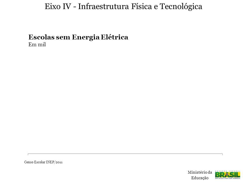 Eixo IV - Infraestrutura Física e Tecnológica Escolas sem Energia Elétrica Em mil Ministério da Educação Censo Escolar INEP/2011