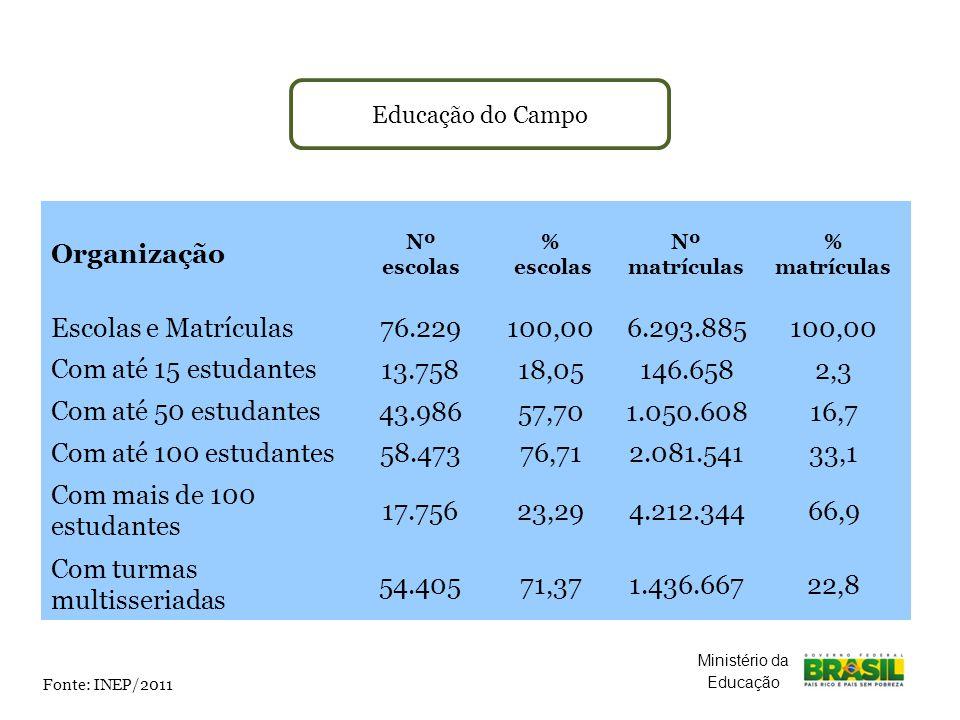 Educação do Campo Fonte: INEP/2011 Organização Nº escolas % escolas Nº matrículas % matrículas Escolas e Matrículas 76.229 100,00 6.293.885 100,00 Com até 15 estudantes 13.75818,05146.6582,3 Com até 50 estudantes 43.98657,701.050.60816,7 Com até 100 estudantes 58.47376,712.081.54133,1 Com mais de 100 estudantes 17.75623,294.212.34466,9 Com turmas multisseriadas 54.40571,371.436.66722,8 Ministério da Educação