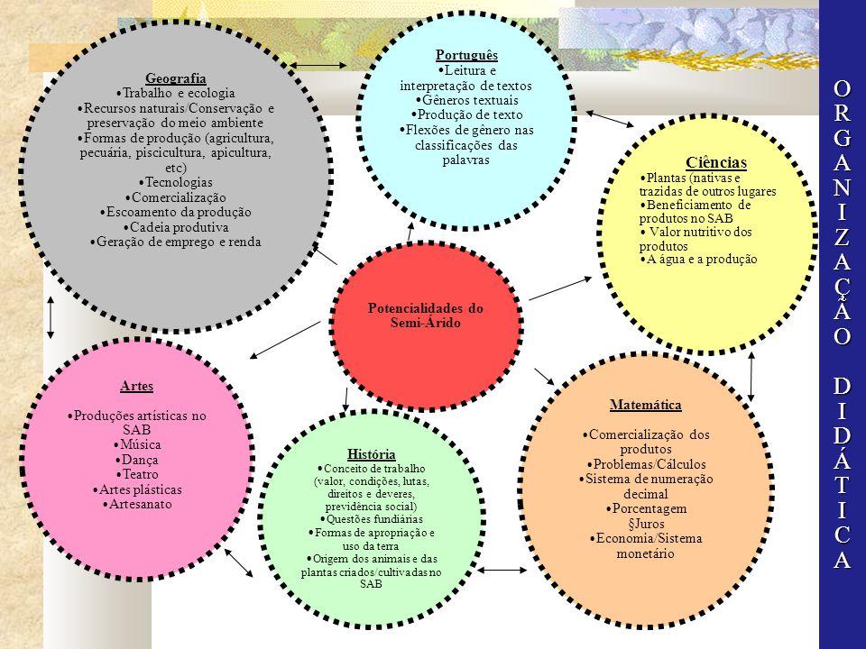 Potencialidades do Semi-Árido Artes Produções artísticas no SAB Música Dança Teatro Artes plásticas Artesanato Português Leitura e interpretação de te
