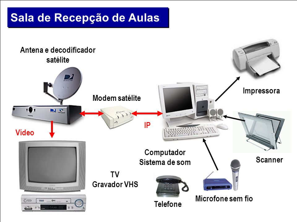 Antena e decodificador satélite TV Gravador VHS Computador Sistema de som Microfone sem fio Modem satélite Vídeo IP Sala de Recepção de Aulas Telefone