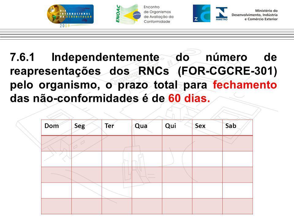 7.6.1 Independentemente do número de reapresentações dos RNCs (FOR-CGCRE-301) pelo organismo, o prazo total para fechamento das não-conformidades é de 60 dias.