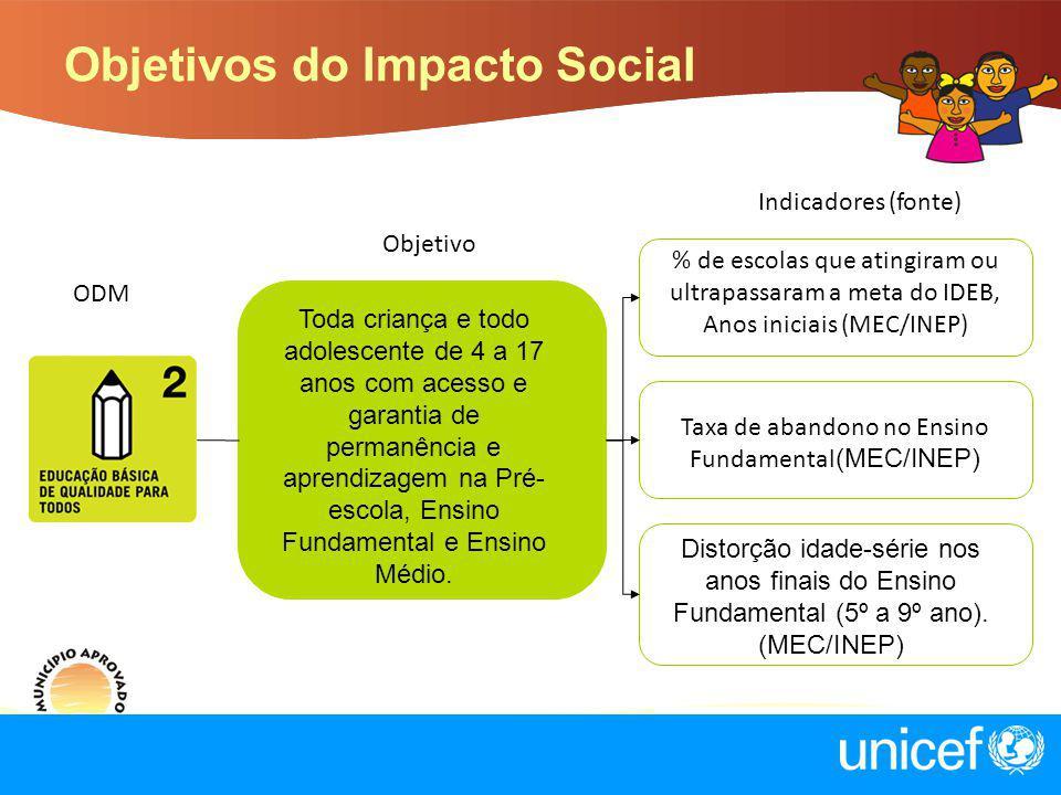 Objetivos do Impacto Social Objetivo Indicadores (fonte) Toda criança e todo adolescente de 4 a 17 anos com acesso e garantia de permanência e aprendi