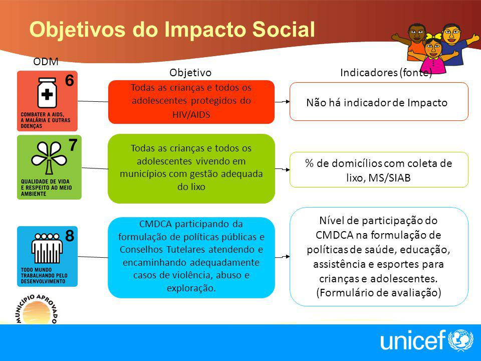Objetivos do Impacto Social Todas as crianças e todos os adolescentes protegidos do HIV/AIDS Não há indicador de Impacto Todas as crianças e todos os