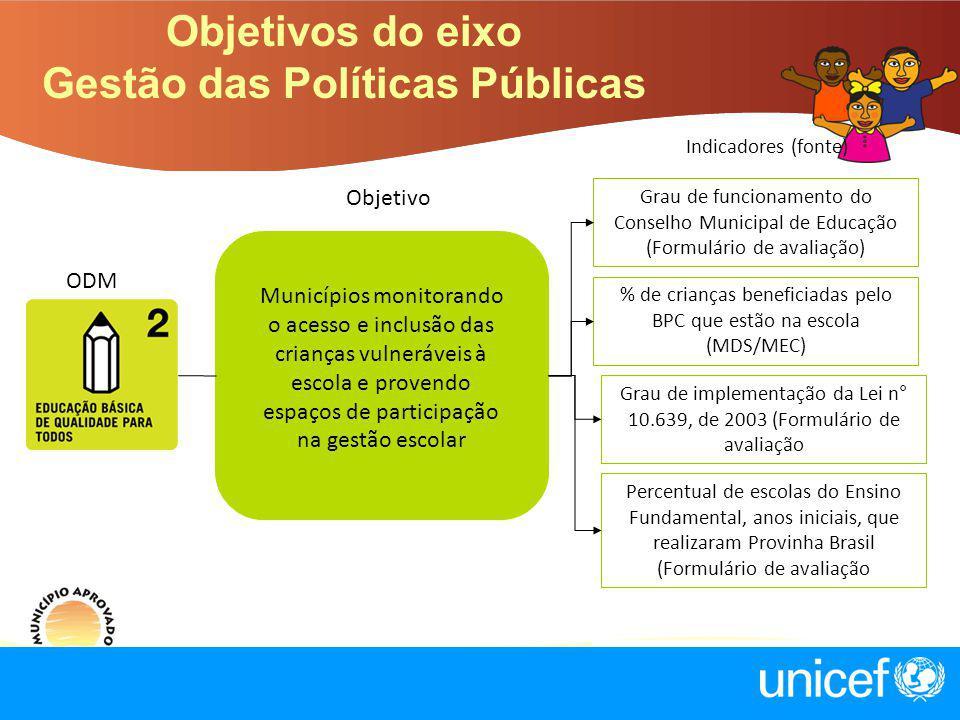 Objetivos do eixo Gestão das Políticas Públicas Objetivo Indicadores (fonte) Municípios monitorando o acesso e inclusão das crianças vulneráveis à esc