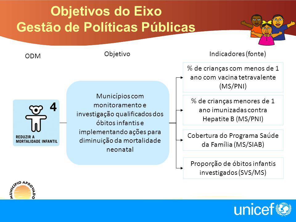 Objetivos do Eixo Gestão de Políticas Públicas ObjetivoIndicadores (fonte) Municípios com monitoramento e investigação qualificados dos óbitos infanti