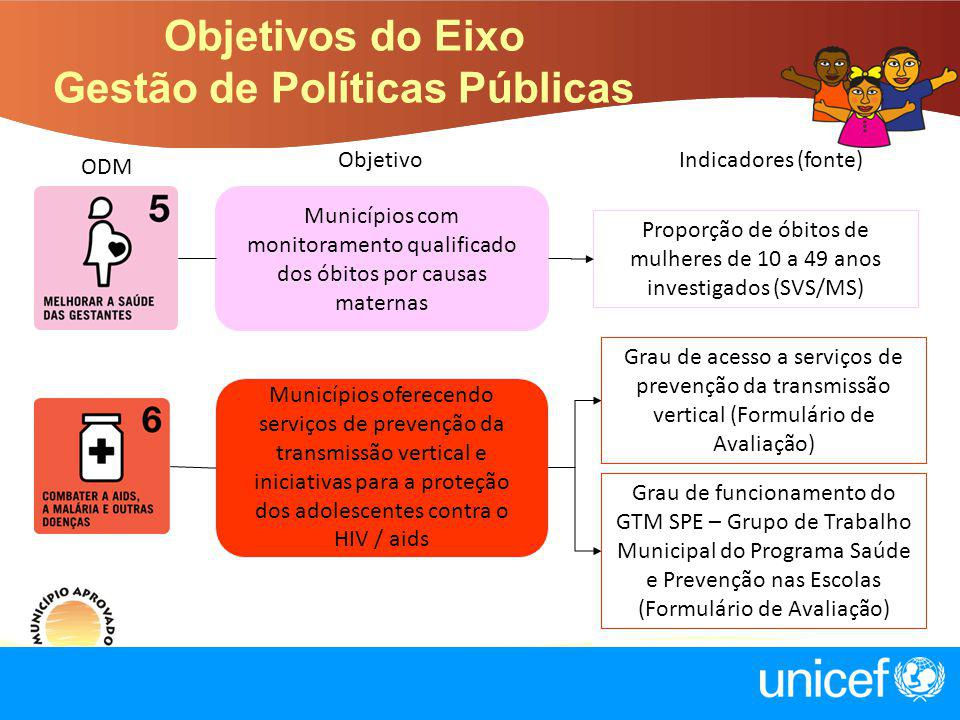 ObjetivoIndicadores (fonte) ODM Municípios com monitoramento qualificado dos óbitos por causas maternas Proporção de óbitos de mulheres de 10 a 49 ano