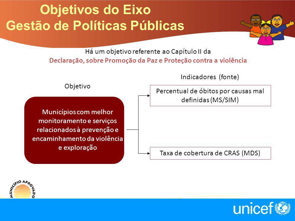 Há um objetivo referente ao Capítulo II da Declaração, sobre Promoção da Paz e Proteção contra a violência Objetivo Indicadores (fonte) Municípios com