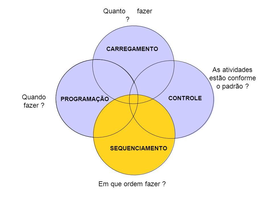 CONTROLE SEQUENCIAMENTO Em que ordem fazer ? Quando fazer ? As atividades estão conforme o padrão ? Quanto fazer ? PROGRAMAÇÃO CARREGAMENTO