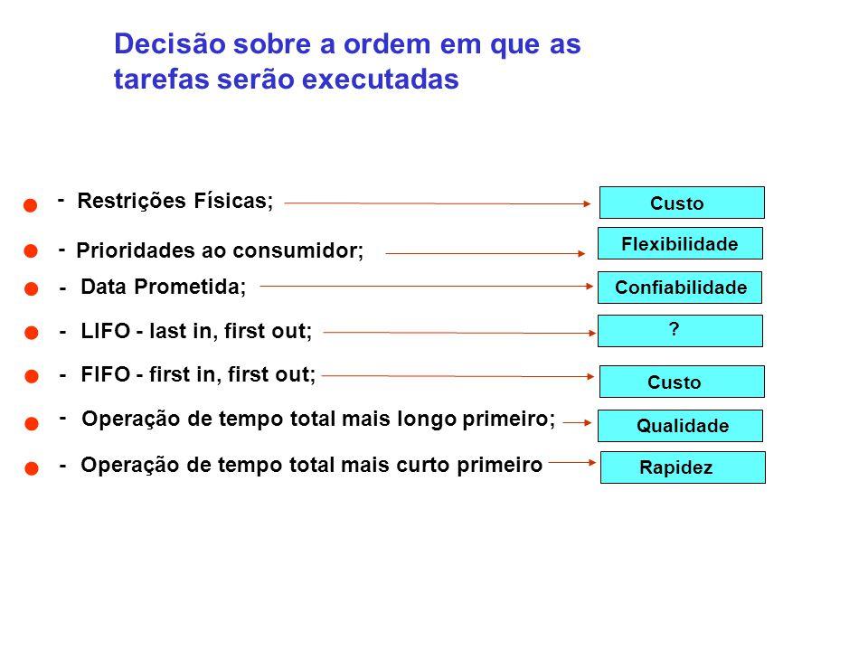 - Prioridades ao consumidor; - Data Prometida; -LIFO - last in, first out; -FIFO - first in, first out; Operação de tempo total mais longo primeiro; -